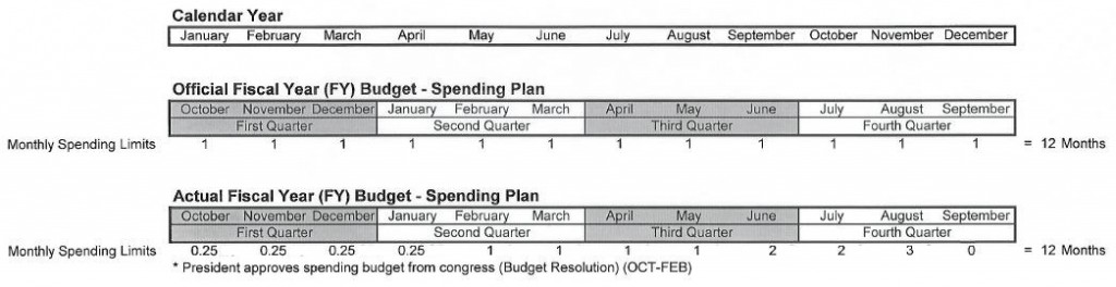 FY Monthly Spending Limits 1024x264 Military